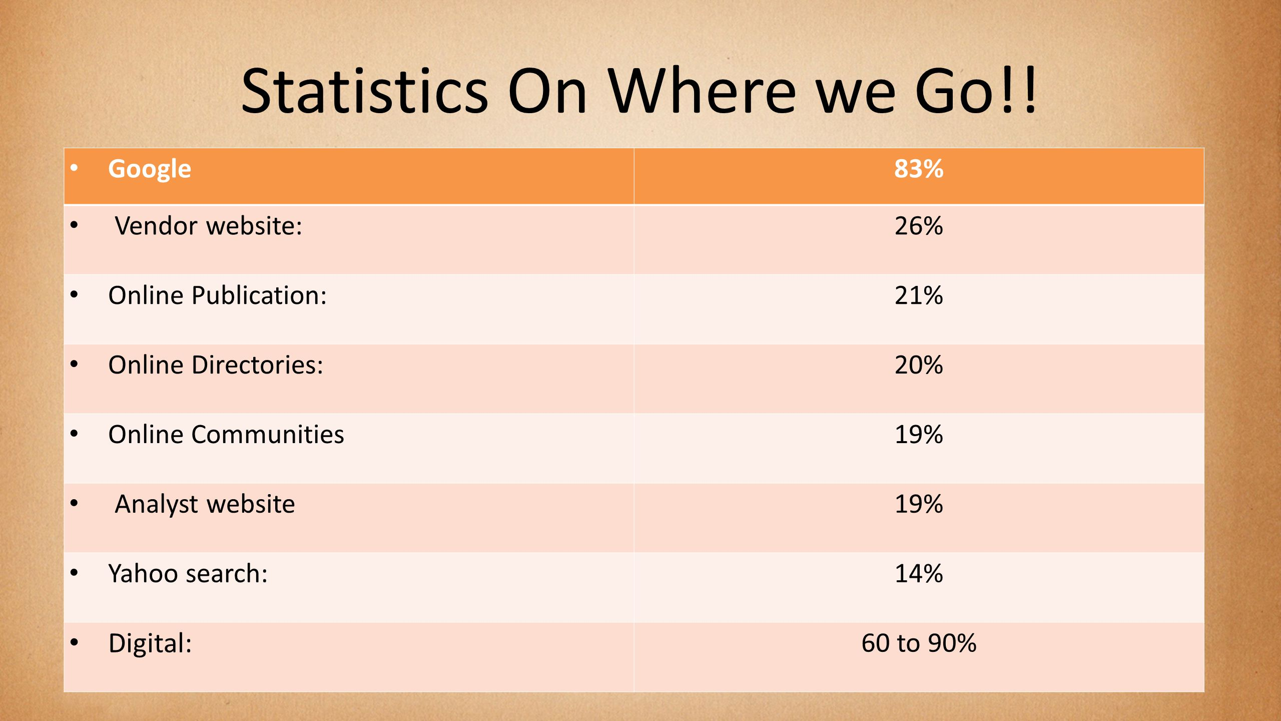 Statistics On Where we Go!.