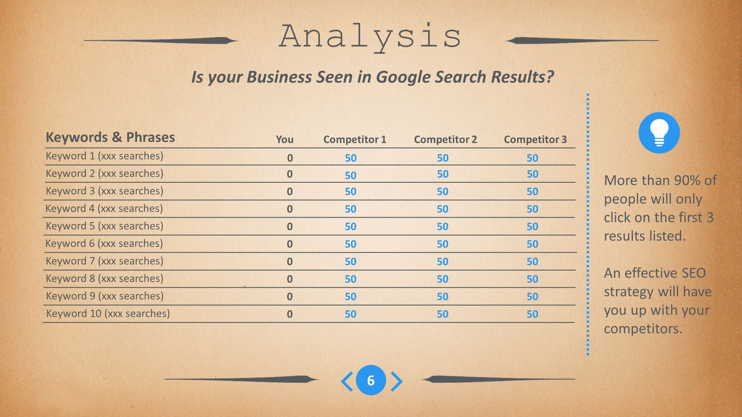 6 Analysis Is your Business Seen in Google Search Results.