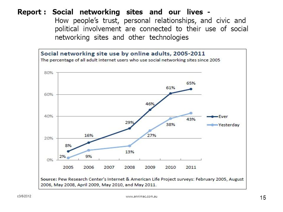 www.annimac.com.au 15 c3/5/2012 Report : Social networking sites and our lives - How people's trust, personal relationships, and civic and political involvement are connected to their use of social networking sites and other technologies