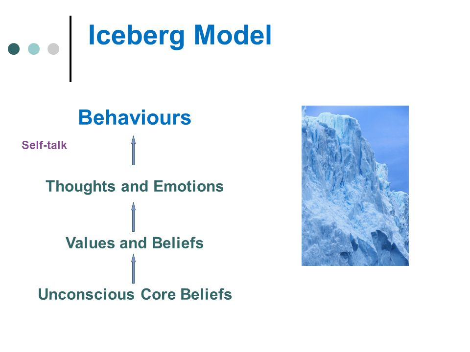 Iceberg Model Behaviours Thoughts and Emotions Values and Beliefs Unconscious Core Beliefs Self-talk