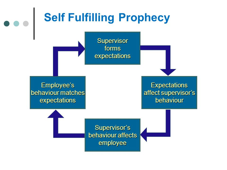 Self Fulfilling Prophecy Supervisorformsexpectations Expectations affect supervisor's behaviour Supervisor's behaviour affects employee Employee's beh