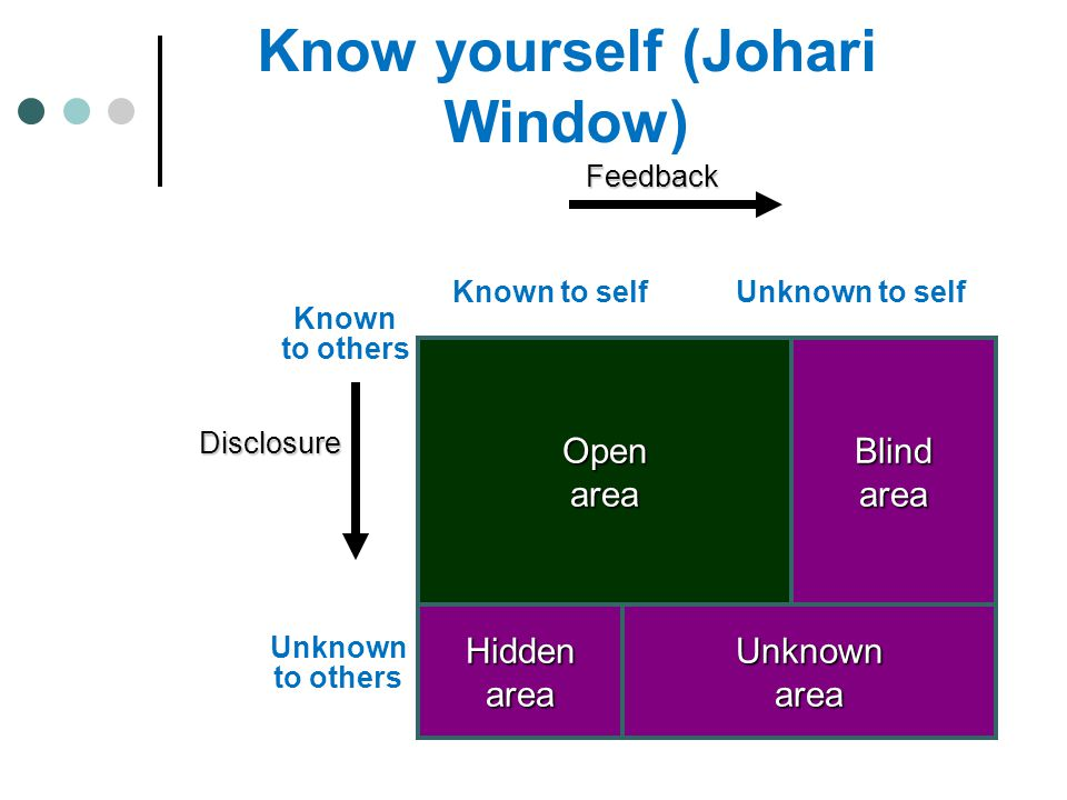 Known to selfUnknown to self Known to others Unknown to others OpenAreaBlindArea UnknownArea HiddenArea Know yourself (Johari Window) OpenareaBlindare