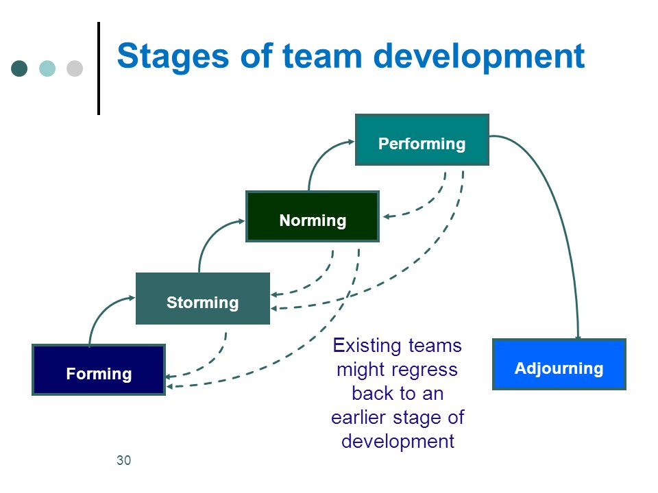 30 Existing teams might regress back to an earlier stage of development Forming StormingNormingPerforming Adjourning Stages of team development