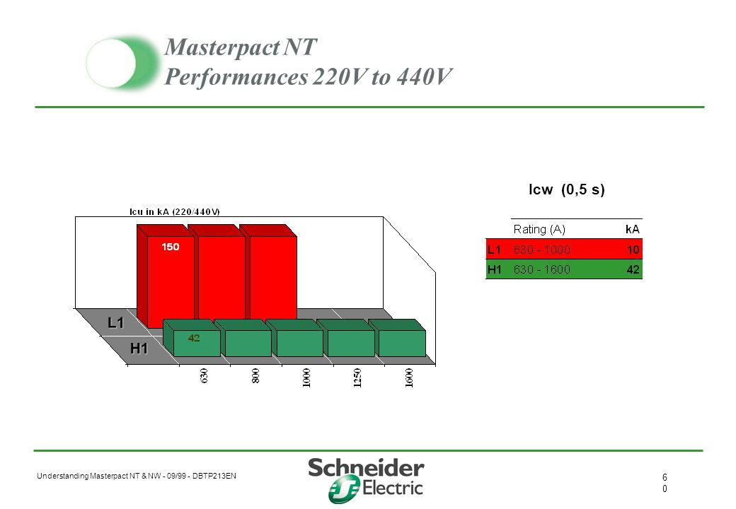 Understanding Masterpact NT & NW - 09/99 - DBTP213EN 5959 Masterpact NW 08-40 & 40b-63 4P Neutral pole on left as default protection : 1/2, full, off
