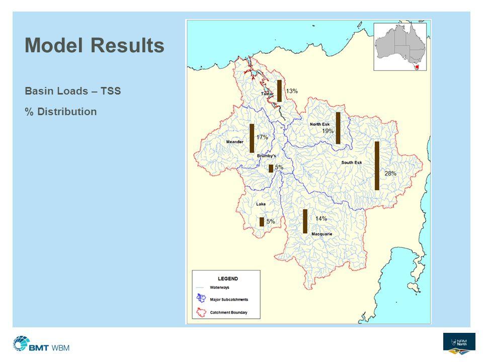 Model Results Basin Loads – TSS % Distribution