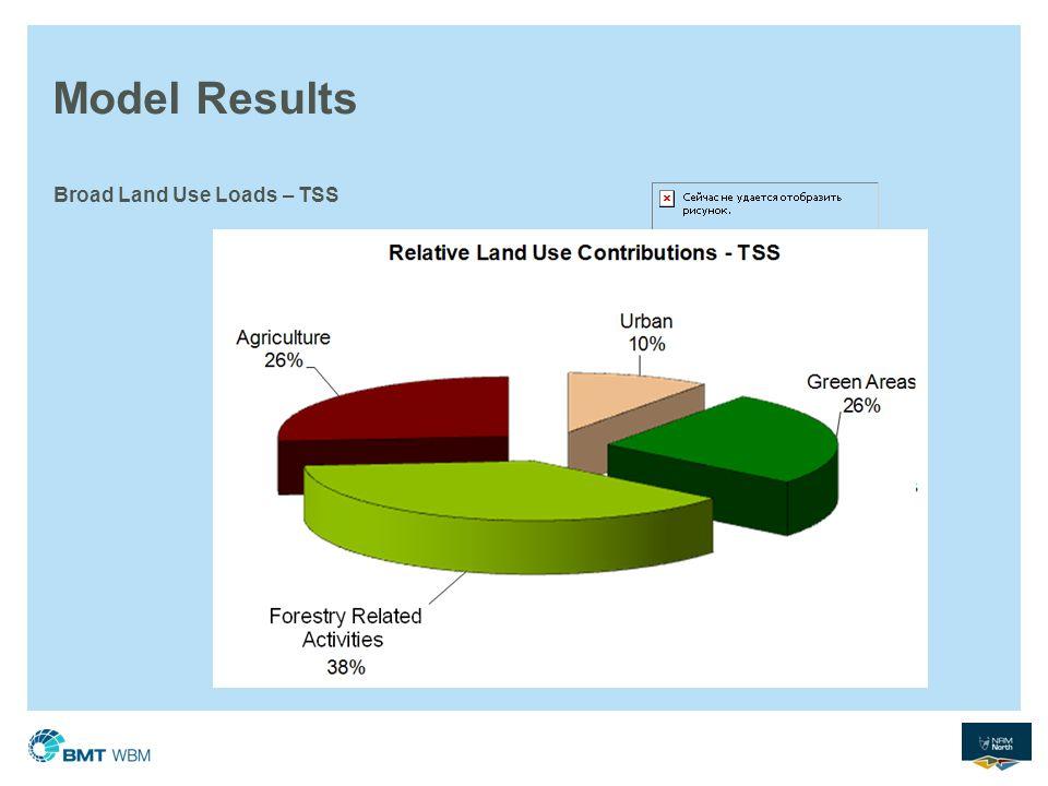 Model Results Broad Land Use Loads – TSS