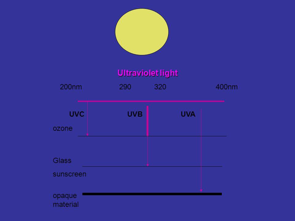 Ultraviolet light 200nm 290 320 400nm UVCUVBUVA ozone Glass sunscreen opaque material