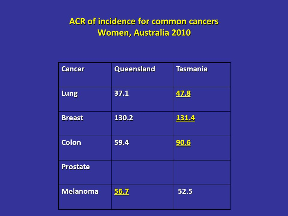 ACR of incidence for common cancers Women, Australia 2010 CancerQueenslandTasmania Lung37.147.8 Breast130.2131.4 Colon59.490.6 Prostate Melanoma56.7 52.5 52.5