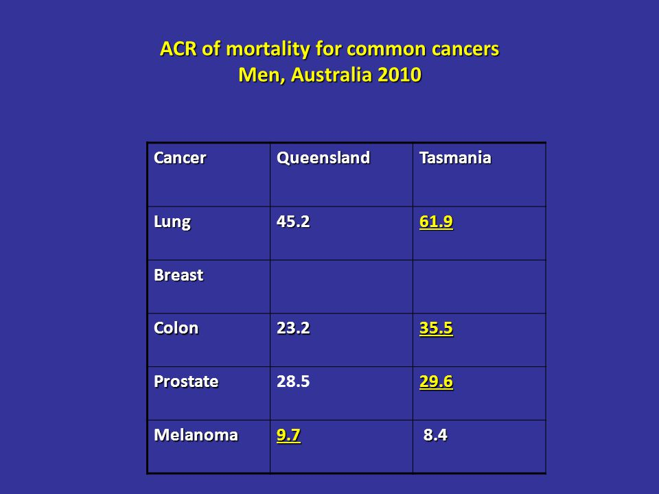 ACR of mortality for common cancers Men, Australia 2010 CancerQueenslandTasmania Lung45.261.9 Breast Colon23.235.5 Prostate28.529.6 Melanoma9.7 8.4 8.4