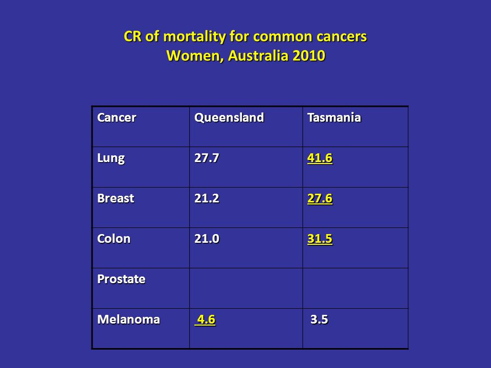 CR of mortality for common cancers Women, Australia 2010 CancerQueenslandTasmania Lung27.741.6 Breast21.227.6 Colon21.031.5 Prostate Melanoma 4.6 4.6 3.5 3.5