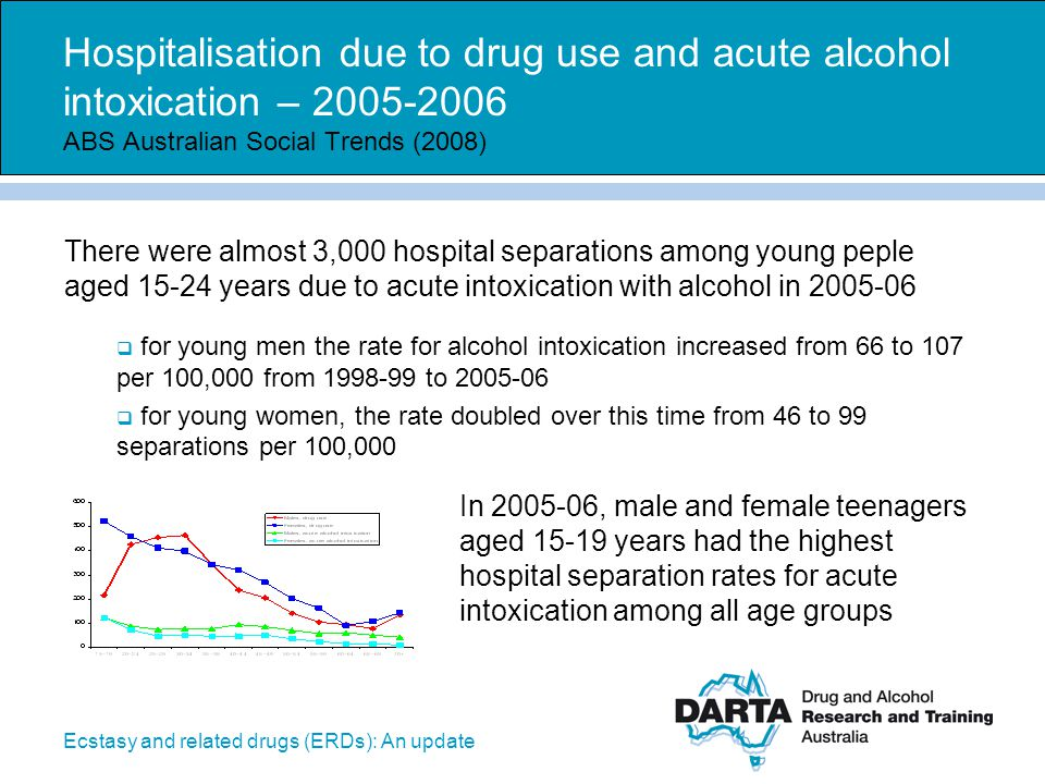 Ecstasy and related drugs (ERDs): An update Hospitalisation due to drug use and acute alcohol intoxication – 2005-2006 ABS Australian Social Trends (2