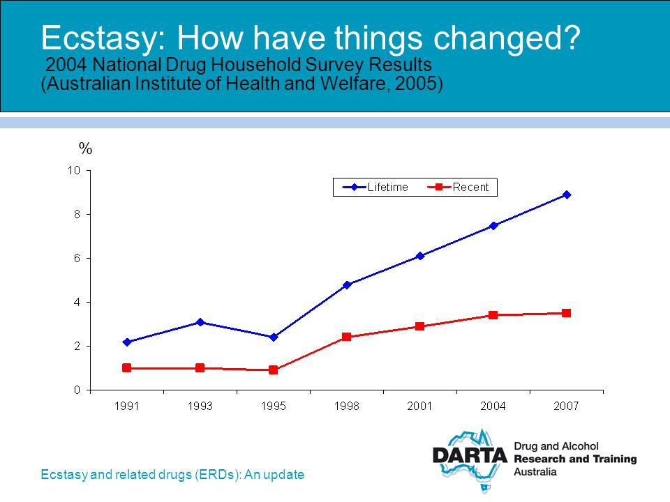 Ecstasy and related drugs (ERDs): An update Ecstasy: How have things changed? 2004 National Drug Household Survey Results (Australian Institute of Hea