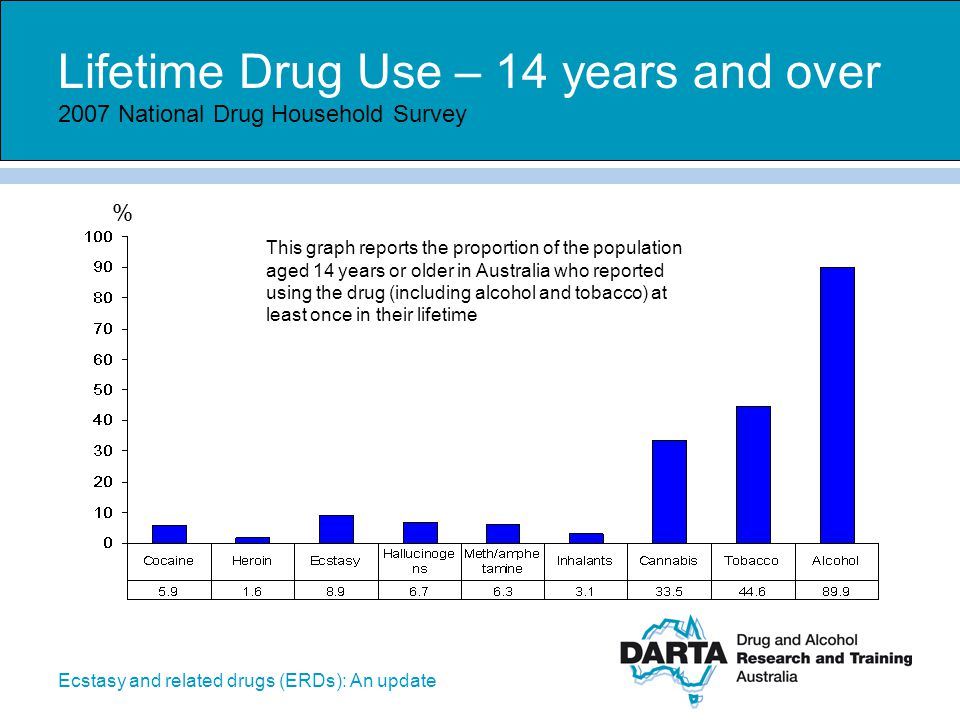 Ecstasy and related drugs (ERDs): An update Lifetime – non-use – 14 years and over 2007 National Drug Household Survey % This graph reports the proportion of the population aged 14 years or older in Australia who reported never using the drug (including alcohol and tobacco)