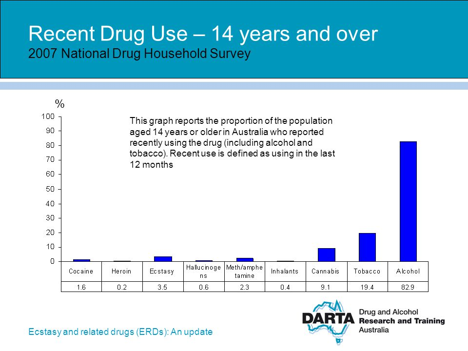 Ecstasy and related drugs (ERDs): An update Recent non-use – 14 years and over 2007 National Drug Household Survey % This graph reports the proportion of the population aged 14 years or older in Australia who reported not recently using the drug (including alcohol and tobacco).