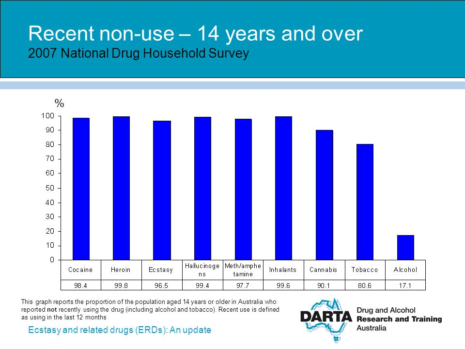 Ecstasy and related drugs (ERDs): An update 2007 NHS: Changes in drug use over time 2007 National Drug Household Survey %