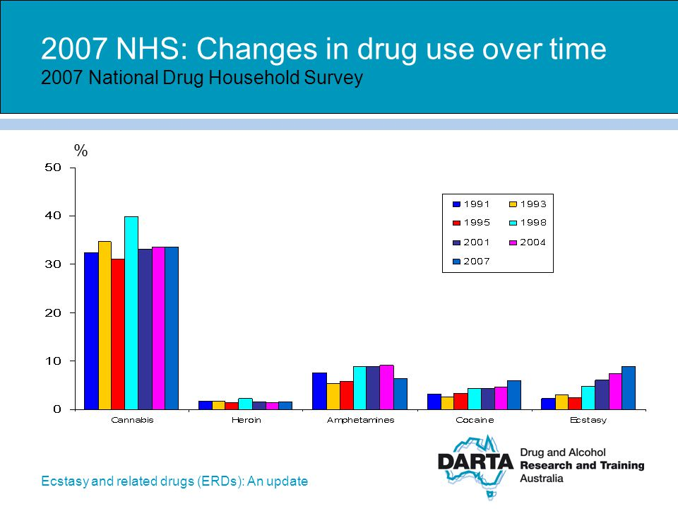 Ecstasy and related drugs (ERDs): An update Recent use of ecstasy by gender 2007 National Drug Household Survey %