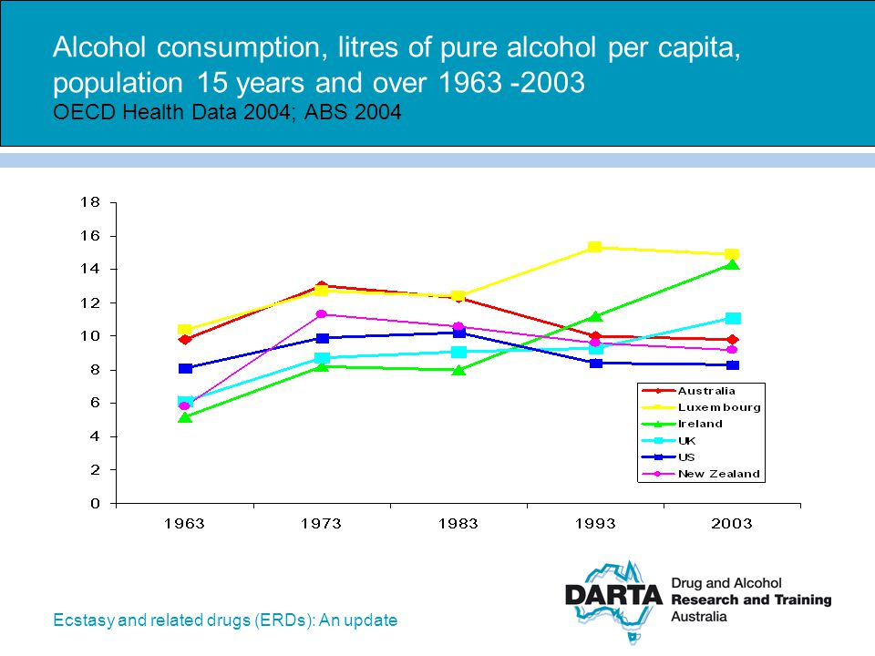 Ecstasy and related drugs (ERDs): An update Alcohol consumption, litres of pure alcohol per capita, population 15 years and over 1963 -2003 OECD Healt