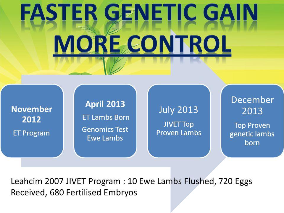 November 2012 ET Program April 2013 ET Lambs Born Genomics Test Ewe Lambs July 2013 JIVET Top Proven Lambs December 2013 Top Proven genetic lambs born