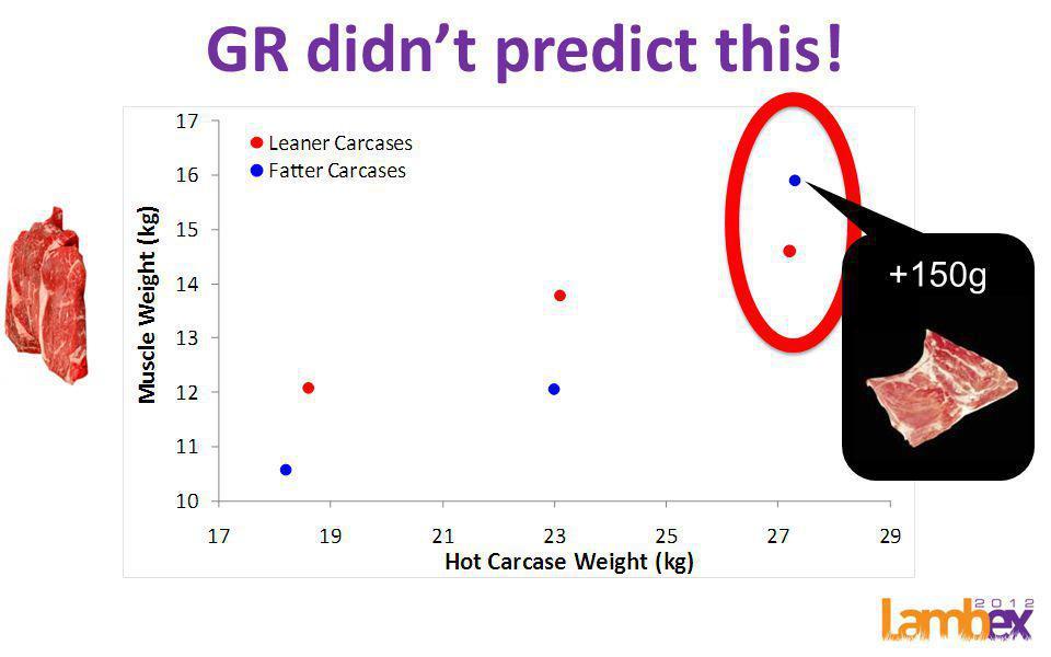 +150g GR didn't predict this!