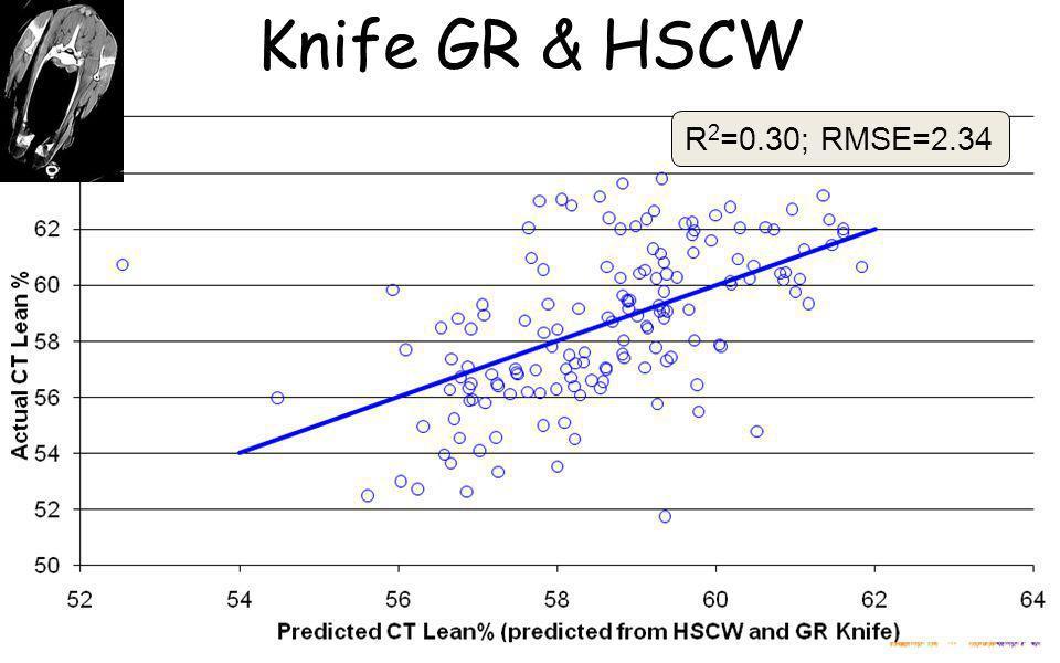 Knife GR & HSCW R 2 =0.30; RMSE=2.34