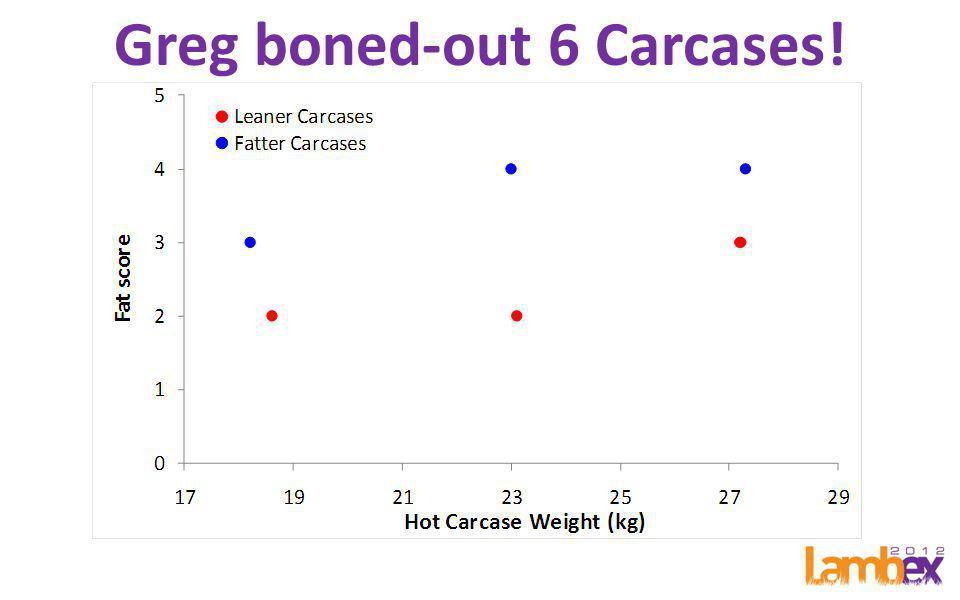 C-site Fat, EMA & HSCW R 2 =0.40; RMSE=2.16