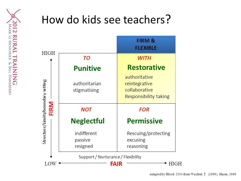 How do kids see teachers ? NOT WITHTO FOR Adapted by Blood 2004 from Wachtel, T (1999), Glaser, 1969 authoritative reintegrative collaborative Respons
