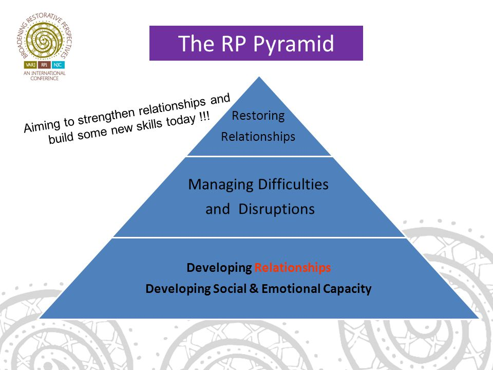 Restoring Relationships Managing Difficulties and Disruptions Developing Relationships Developing Social & Emotional Capacity The RP Pyramid Aiming to strengthen relationships and build some new skills today !!!