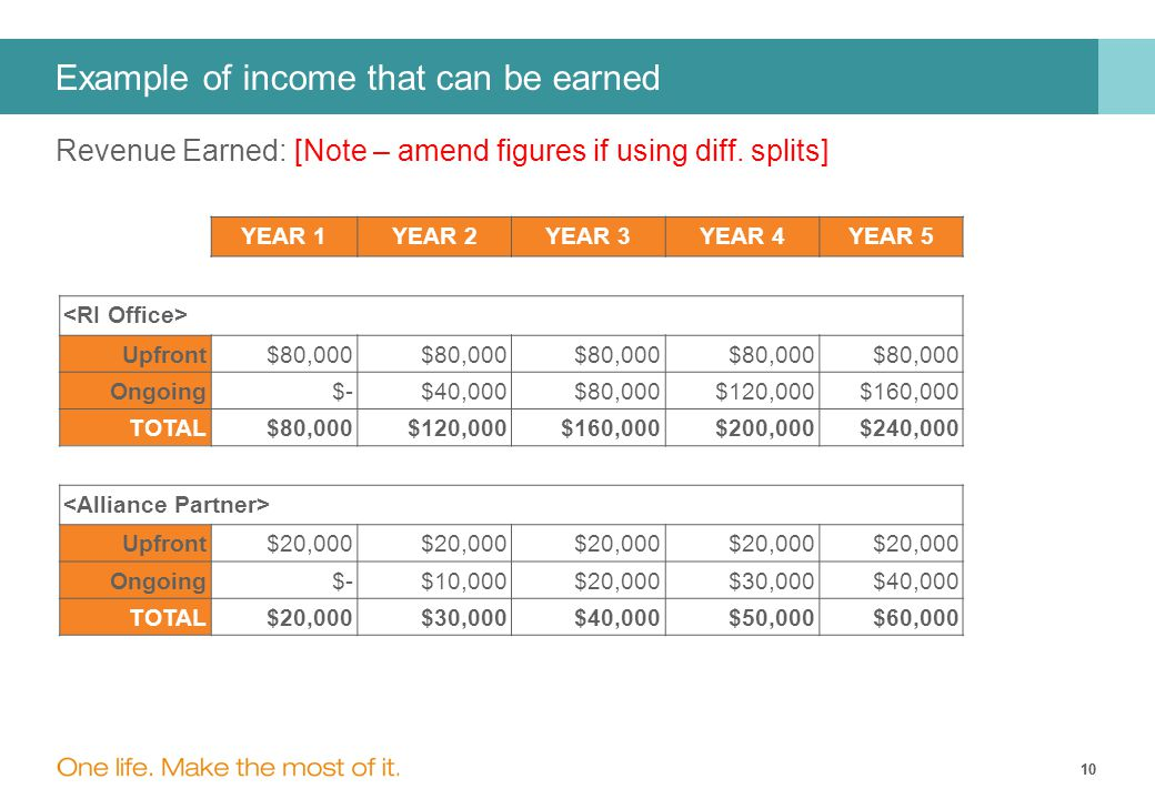 10 Revenue Earned: [Note – amend figures if using diff.