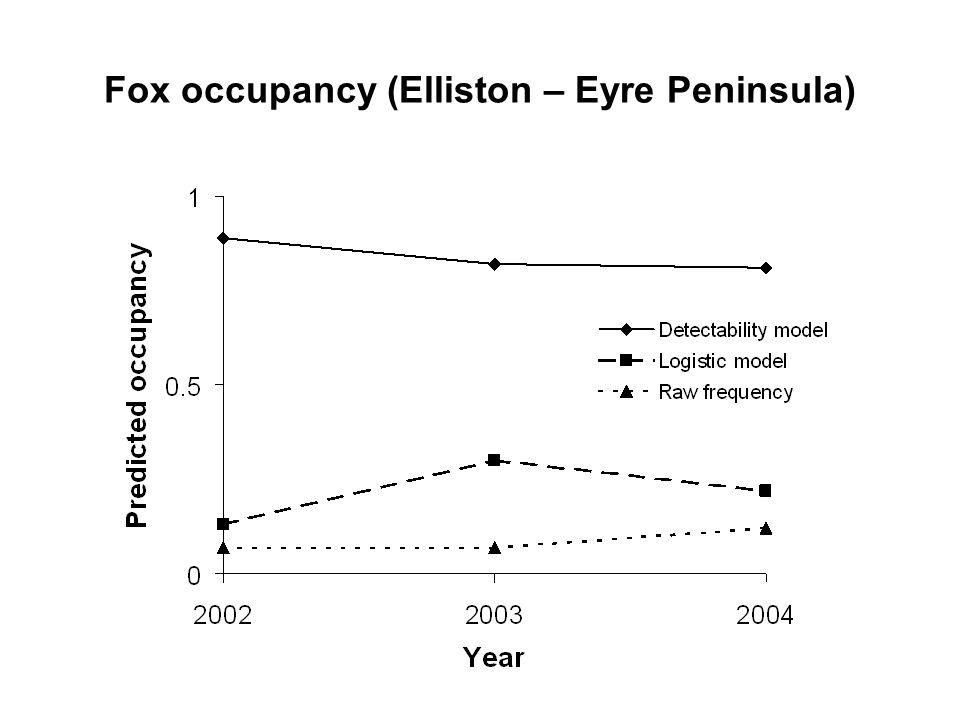 Fox occupancy (Elliston – Eyre Peninsula)