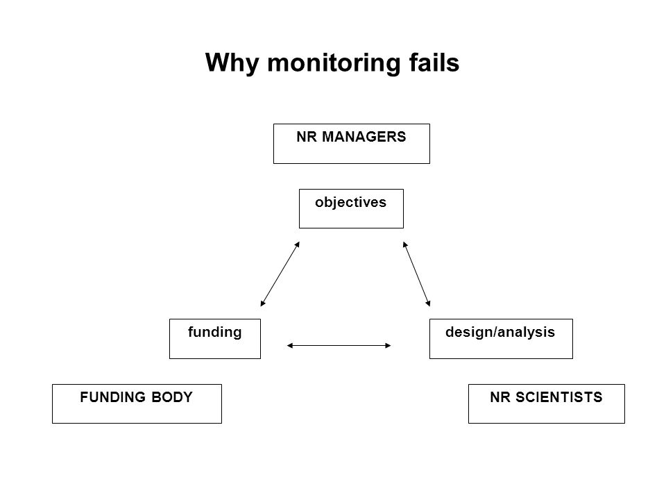 Why monitoring fails FUNDING BODYNR SCIENTISTS NR MANAGERS fundingdesign/analysis objectives