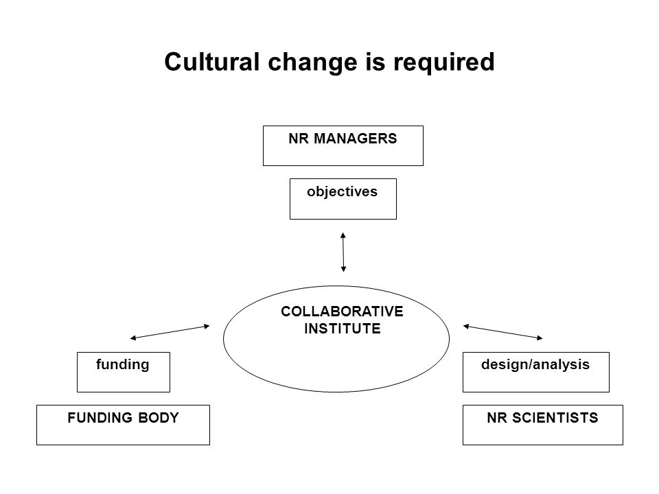 Cultural change is required FUNDING BODYNR SCIENTISTS NR MANAGERS fundingdesign/analysis objectives COLLABORATIVE INSTITUTE