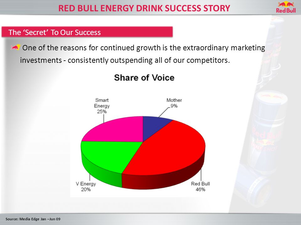 RED BULL MARKETING PROGRAM Heavy ATL – TV, Cinema, Radio Leverage Events/ Media Coverage Red Bull Top AthletesSampling and Cultural Marketing Nudist MASSIVE $25M IN BRAND INVESTMENT IN 2009 Christmas OutbackPigeon