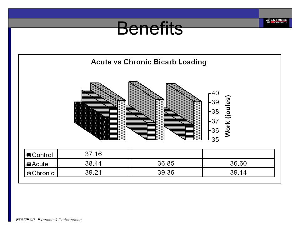 EDU2EXP Exercise & Performance Benefits