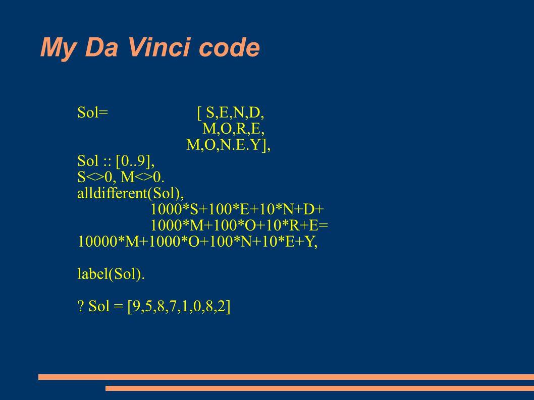 My Da Vinci code Sol= [ S,E,N,D, M,O,R,E, M,O,N.E.Y], Sol :: [0..9], S<>0, M<>0.