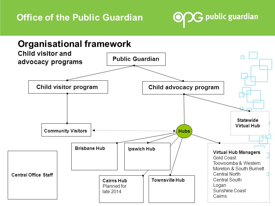 Organisational framework Child visitor and advocacy programs Public Guardian Child visitor program Community Visitors Child advocacy program Statewide