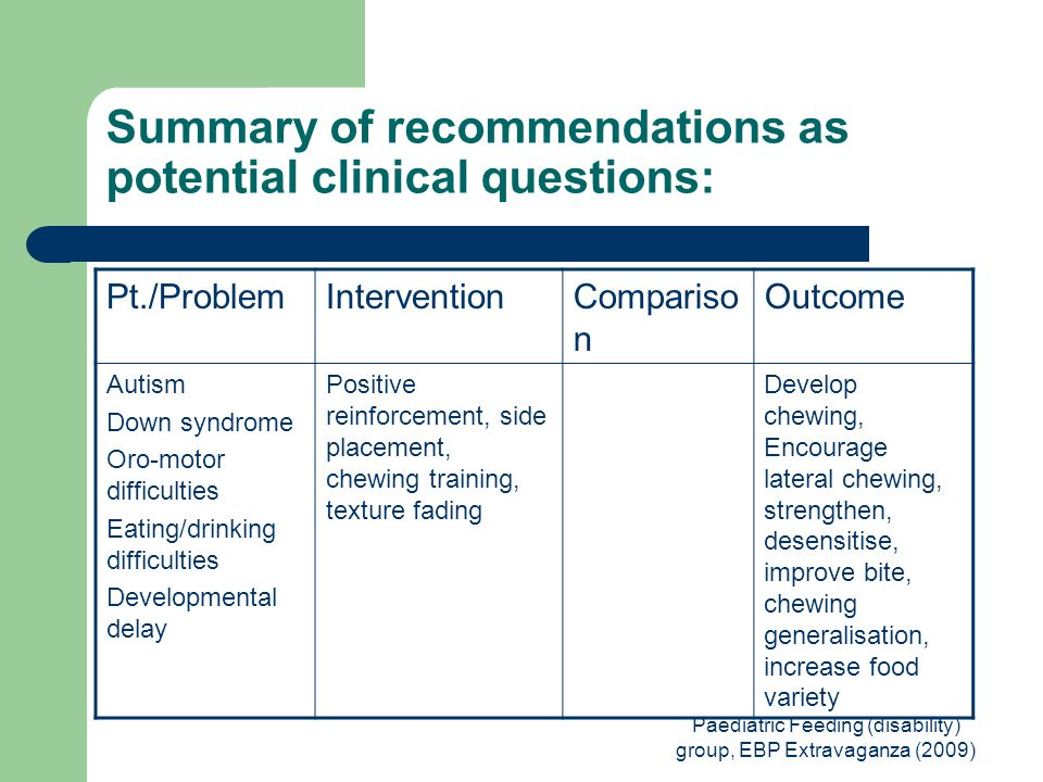 Paediatric Feeding (disability) group, EBP Extravaganza (2009) Summary of recommendations as potential clinical questions: Pt./ProblemInterventionCompariso n Outcome Autism Down syndrome Oro-motor difficulties Eating/drinking difficulties Developmental delay Positive reinforcement, side placement, chewing training, texture fading Develop chewing, Encourage lateral chewing, strengthen, desensitise, improve bite, chewing generalisation, increase food variety