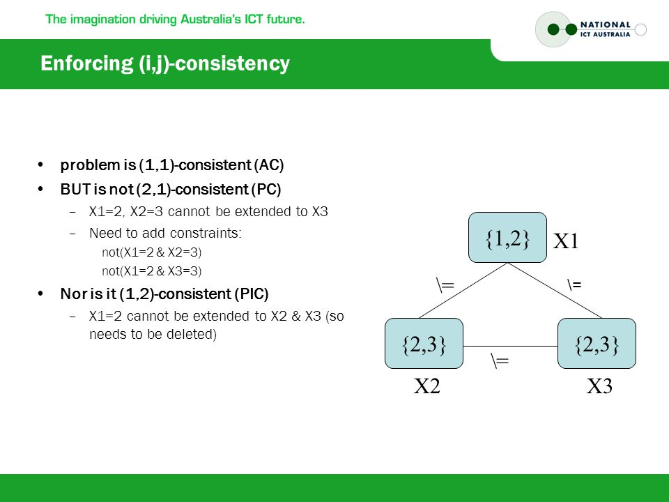 Enforcing (i,j)-consistency problem is (1,1)-consistent (AC) BUT is not (2,1)-consistent (PC) –X1=2, X2=3 cannot be extended to X3 –Need to add constraints: not(X1=2 & X2=3) not(X1=2 & X3=3) Nor is it (1,2)-consistent (PIC) –X1=2 cannot be extended to X2 & X3 (so needs to be deleted) {1,2} {2,3} \= X1 X3X2 \=