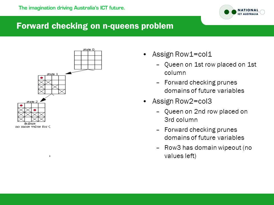 Forward checking on n-queens problem Assign Row1=col1 –Queen on 1st row placed on 1st column –Forward checking prunes domains of future variables Assign Row2=col3 –Queen on 2nd row placed on 3rd column –Forward checking prunes domains of future variables –Row3 has domain wipeout (no values left)