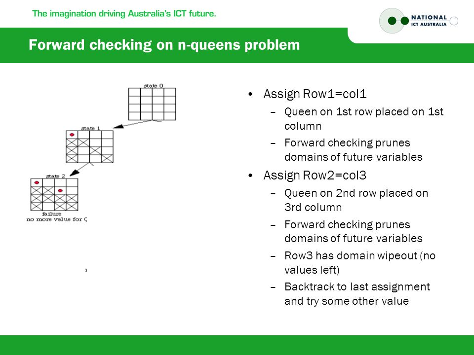 Forward checking on n-queens problem Assign Row1=col1 –Queen on 1st row placed on 1st column –Forward checking prunes domains of future variables Assign Row2=col3 –Queen on 2nd row placed on 3rd column –Forward checking prunes domains of future variables –Row3 has domain wipeout (no values left) –Backtrack to last assignment and try some other value