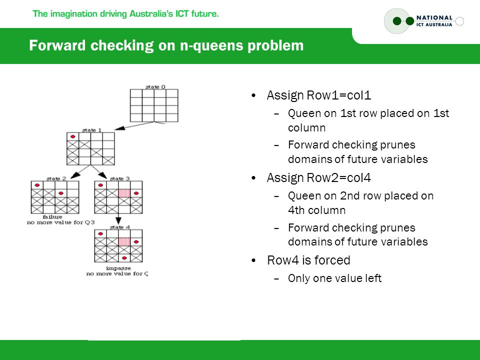 Forward checking on n-queens problem Assign Row1=col1 –Queen on 1st row placed on 1st column –Forward checking prunes domains of future variables Assign Row2=col4 –Queen on 2nd row placed on 4th column –Forward checking prunes domains of future variables Row4 is forced –Only one value left