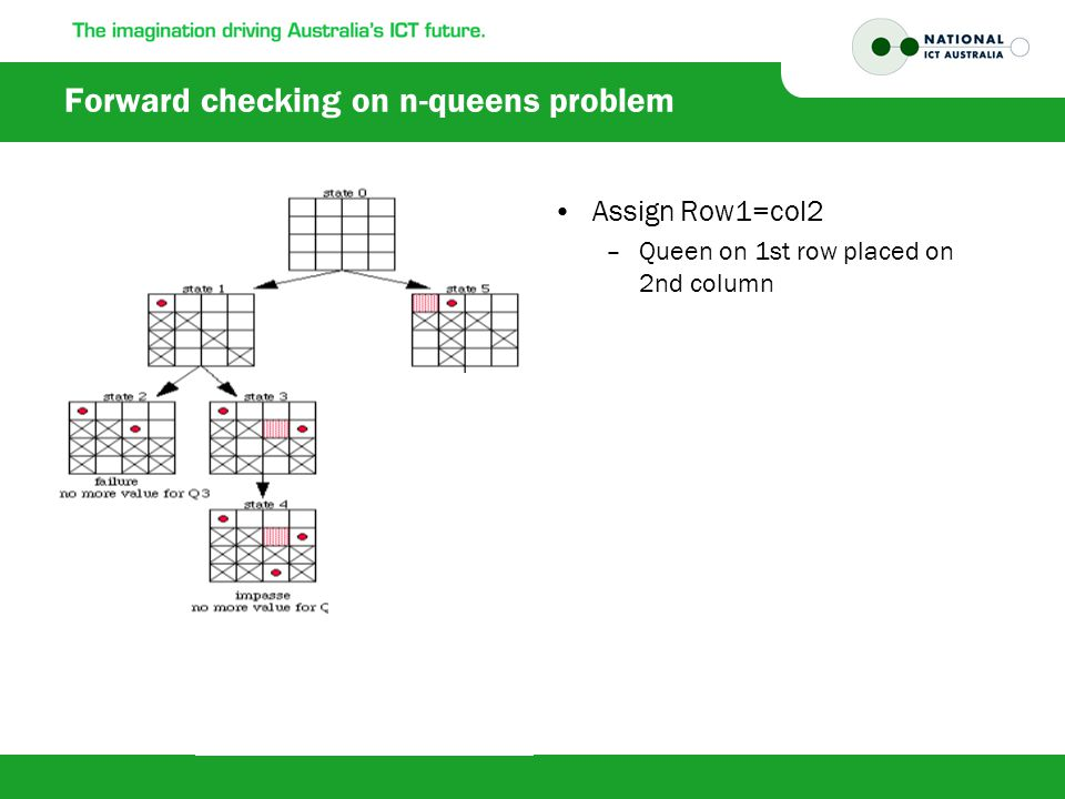Forward checking on n-queens problem Assign Row1=col2 –Queen on 1st row placed on 2nd column