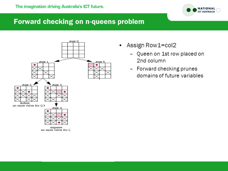Forward checking on n-queens problem Assign Row1=col2 –Queen on 1st row placed on 2nd column –Forward checking prunes domains of future variables