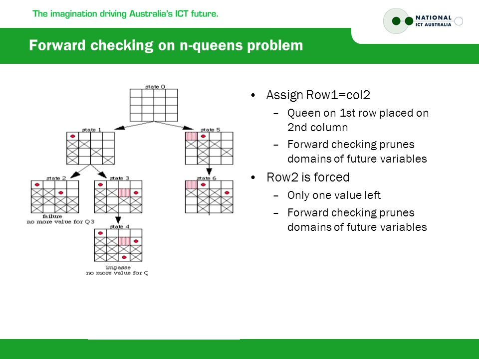 Forward checking on n-queens problem Assign Row1=col2 –Queen on 1st row placed on 2nd column –Forward checking prunes domains of future variables Row2 is forced –Only one value left –Forward checking prunes domains of future variables