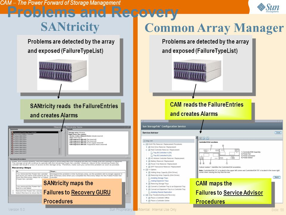 CAM – The Power Forward of Storage Management Sun Proprietary/Confidential: Internal Use OnlyVersion 5.0 Slide: 56 Problems are detected by the array and exposed (FailureTypeList) SANtricity reads the FailureEntries and creates Alarms SANtricity maps the Failures to Recovery GURU Procedures Problems are detected by the array and exposed (FailureTypeList) CAM reads the FailureEntries and creates Alarms CAM maps the Failures to Service Advisor Procedures Common Array Manager SANtricity Problems and Recovery