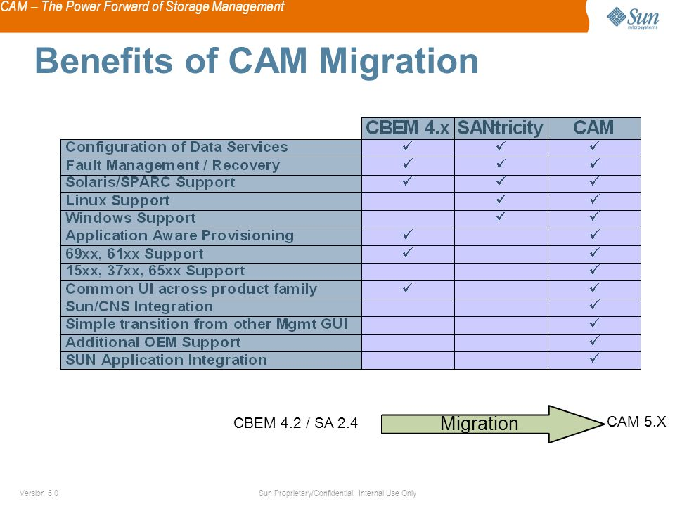 CAM – The Power Forward of Storage Management Sun Proprietary/Confidential: Internal Use OnlyVersion 5.0 Benefits of CAM Migration CBEM 4.2 / SA 2.4 CAM 5.X Migration