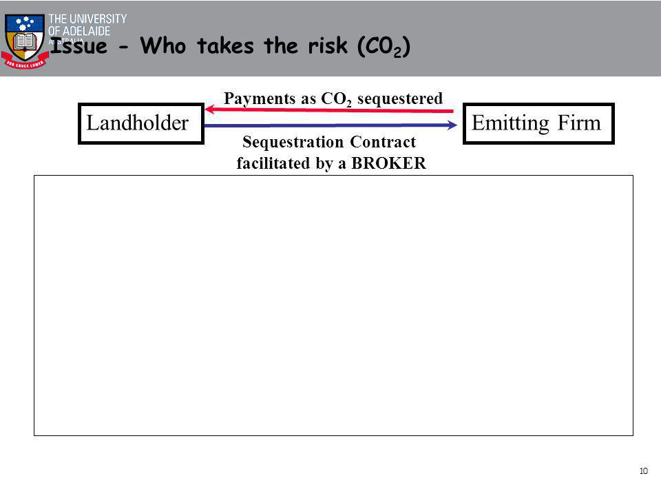 10 LandholderEmitting Firm Sequestration Contract facilitated by a BROKER Payments as CO 2 sequestered Landholder DealerEmitting Firm Payments as CO 2 sequestered Sequestration Contracts Payments for performance of pool Contract to maintain pool of sequestered CO 2 Issue - Who takes the risk (C0 2 )