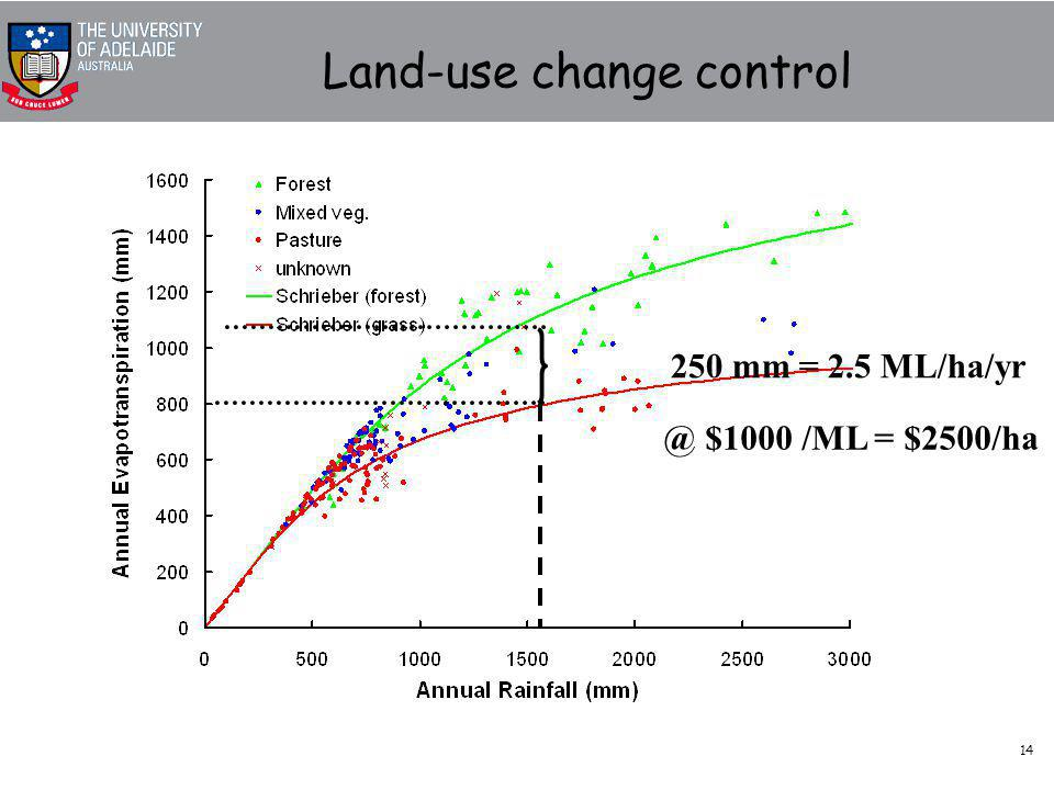 14 Land-use change control 250 mm = 2.5 ML/ha/yr @ $1000 /ML = $2500/ha