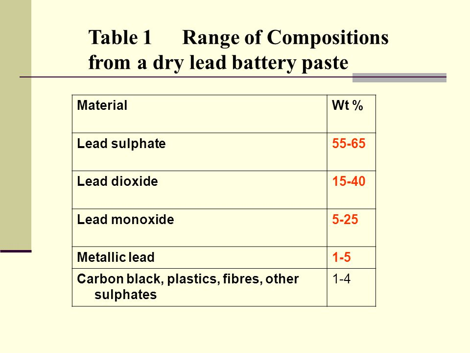 Table 1Range of Compositions from a dry lead battery paste MaterialWt % Lead sulphate55-65 Lead dioxide15-40 Lead monoxide5-25 Metallic lead1-5 Carbon black, plastics, fibres, other sulphates 1-4