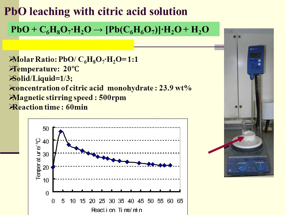 PbO leaching with citric acid solution PbO + C 6 H 8 O 7 ·H 2 O → [Pb(C 6 H 6 O 7 )]·H 2 O + H 2 O  Molar Ratio: PbO/ C 6 H 8 O 7 ·H 2 O= 1:1  Temperature: 20 ℃  Solid/Liquid=1/3;  concentration of citric acid monohydrate : 23.9 wt%  Magnetic stirring speed : 500rpm  Reaction time : 60min