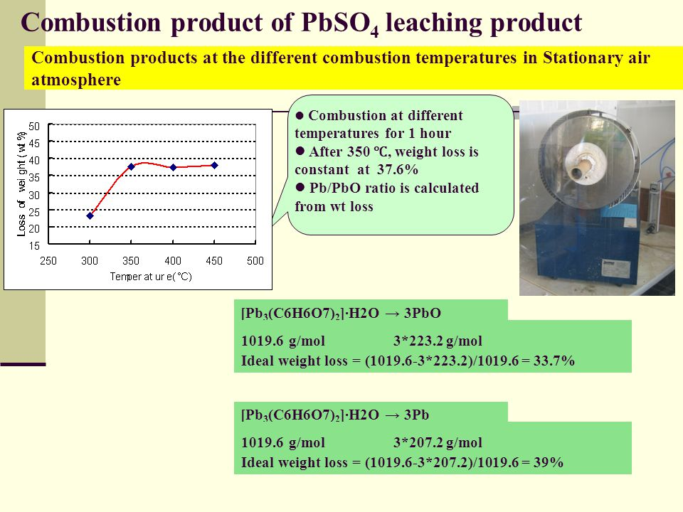 Combustion product of PbSO 4 leaching product Combustion products at the different combustion temperatures in Stationary air atmosphere Combustion at different temperatures for 1 hour After 350 ℃, weight loss is constant at 37.6% Pb/PbO ratio is calculated from wt loss [Pb 3 (C6H6O7) 2 ]·H2O → 3PbO 1019.6 g/mol 3*223.2 g/mol Ideal weight loss = (1019.6-3*223.2)/1019.6 = 33.7% [Pb 3 (C6H6O7) 2 ]·H2O → 3Pb 1019.6 g/mol 3*207.2 g/mol Ideal weight loss = (1019.6-3*207.2)/1019.6 = 39%